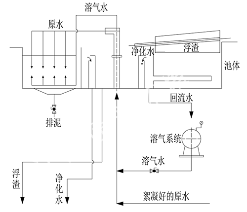 Dissolved air flotation integrated machine device